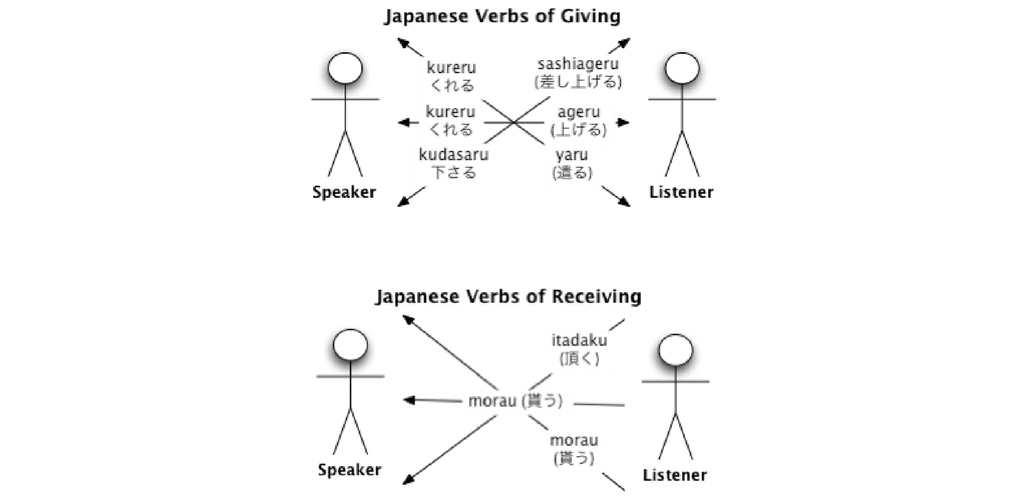 5 Tips to Help You Learn Japanese