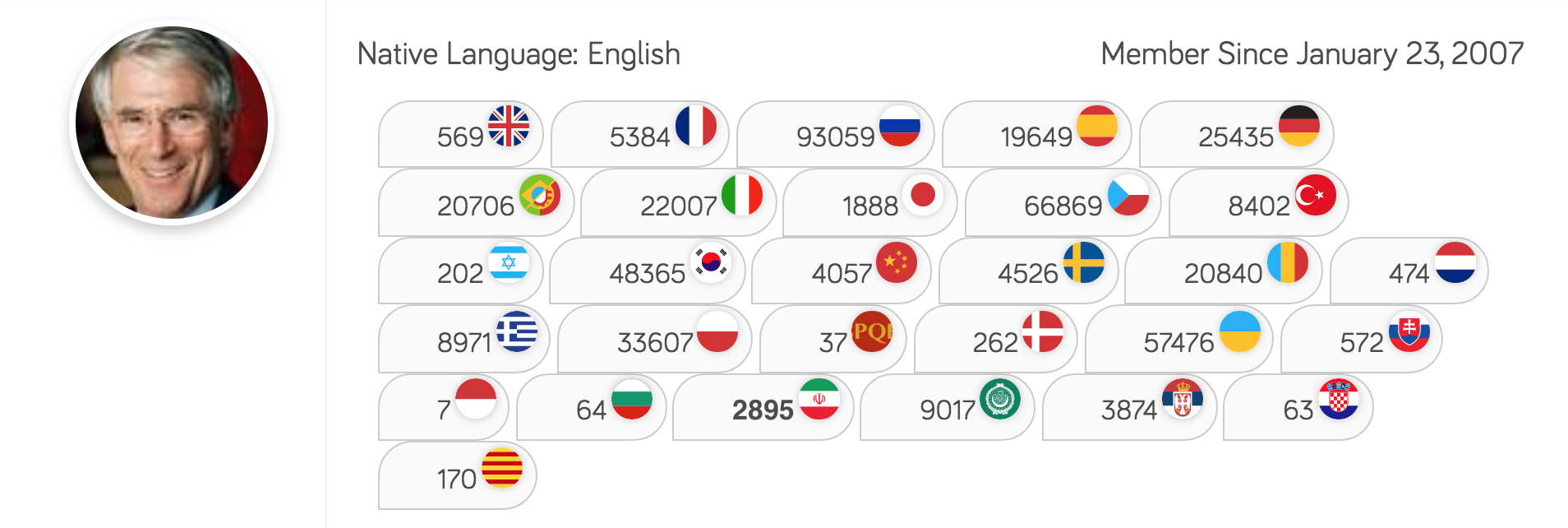 The Definition of a Polyglot: Steve Kaufmann LingQ stats